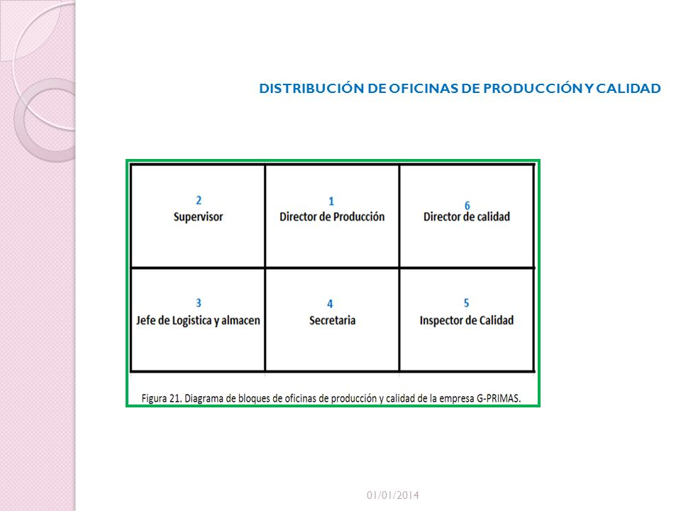 01/01/2014 DISTRIBUCIÓN DE OFICINAS DE PRODUCCIÓN Y CALIDAD