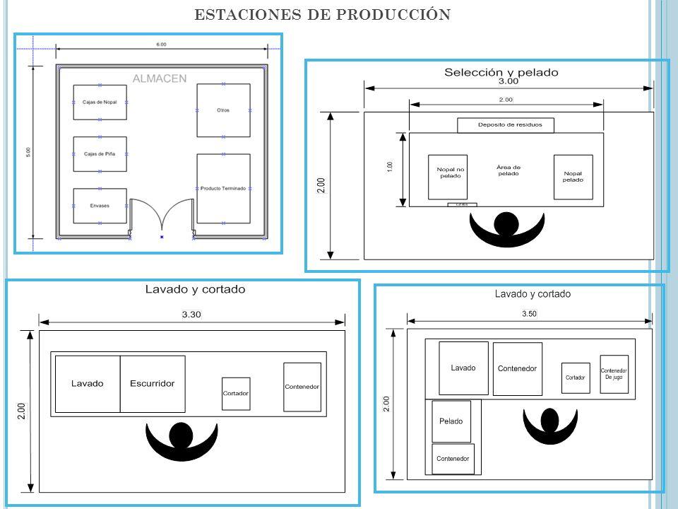 ESTACIONES DE PRODUCCIÓN