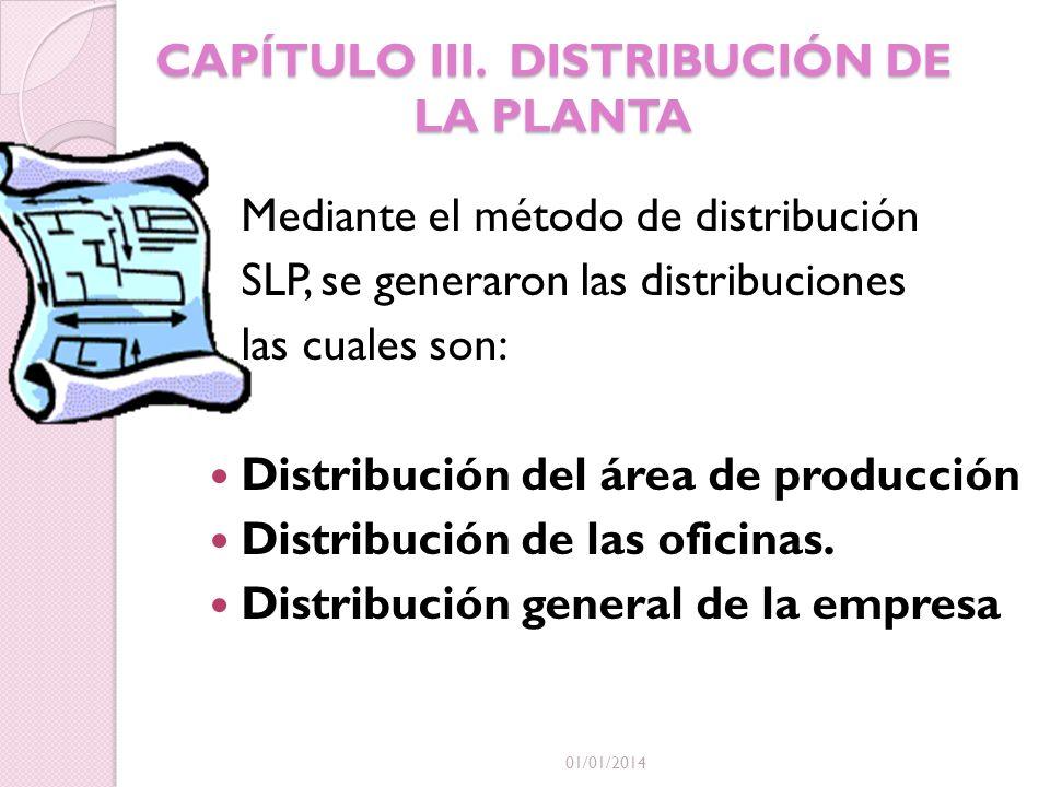 CAPÍTULO III. DISTRIBUCIÓN DE LA PLANTA 01/01/2014 Mediante el método de distribución SLP, se generaron las distribuciones las cuales son: Distribució