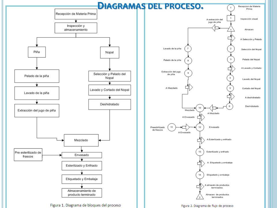 01/01/2014 D IAGRAMAS DEL PROCESO.