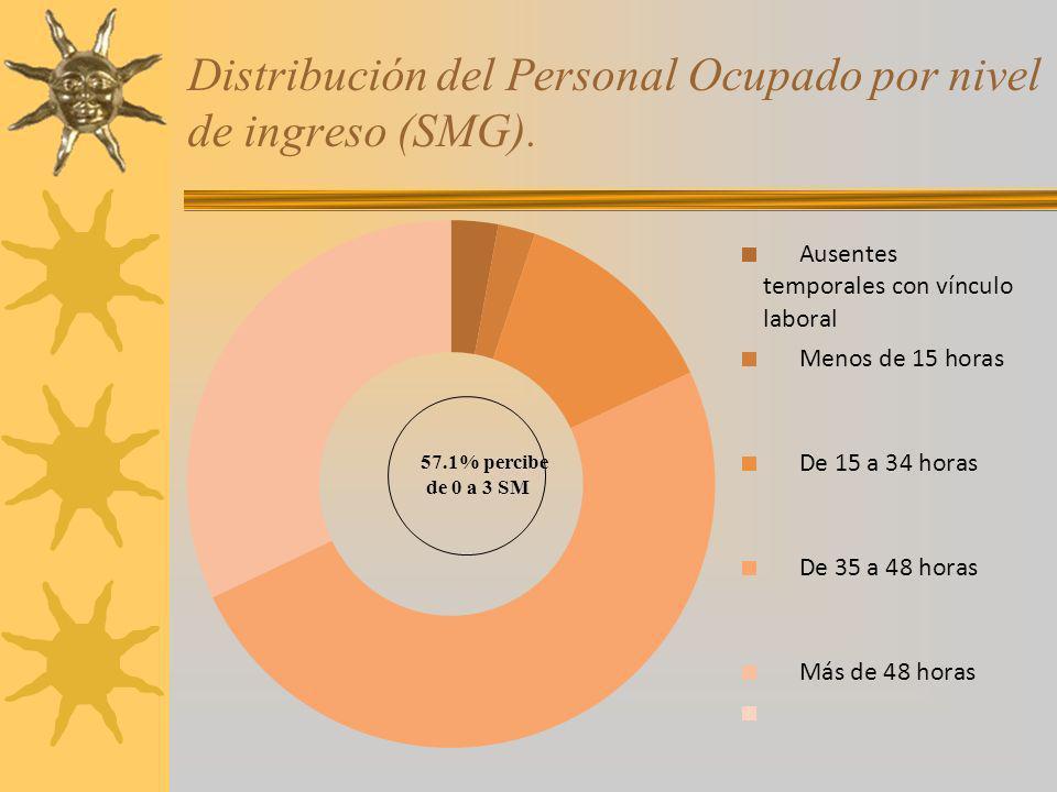 Distribución del Personal Ocupado por nivel de ingreso (SMG). 57.1% percibe de 0 a 3 SM