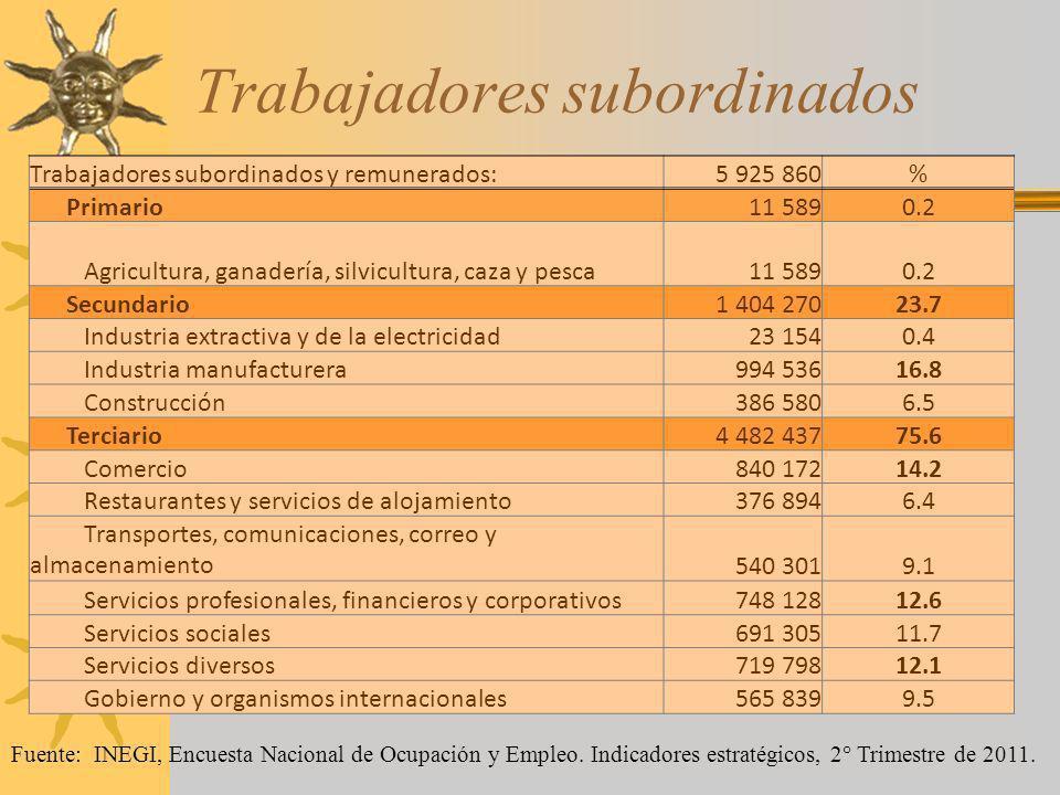 Trabajadores subordinados Trabajadores subordinados y remunerados:5 925 860% Primario11 5890.2 Agricultura, ganadería, silvicultura, caza y pesca11 58