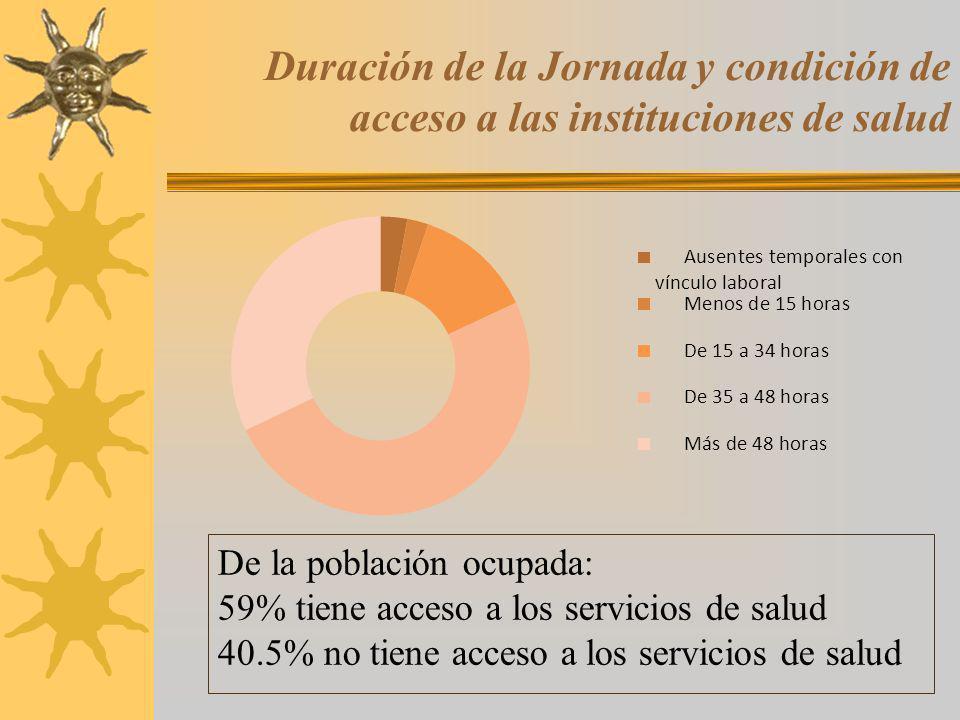 Duración de la Jornada y condición de acceso a las instituciones de salud De la población ocupada: 59% tiene acceso a los servicios de salud 40.5% no