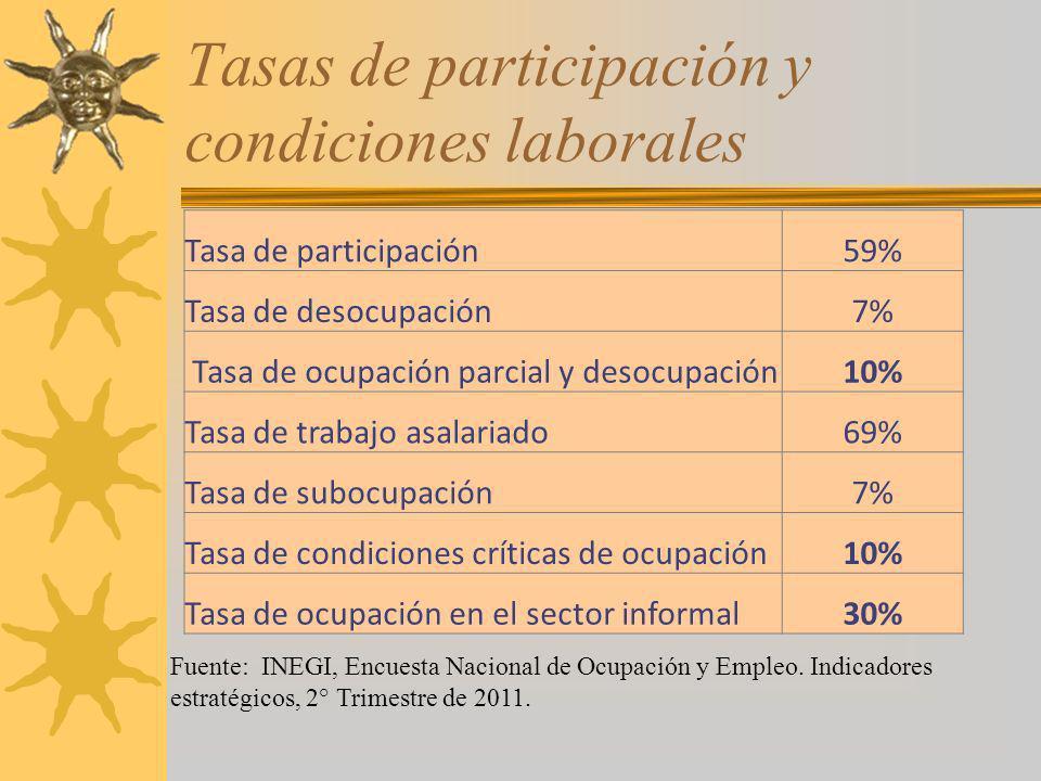 Tasas de participación y condiciones laborales Tasa de participación59% Tasa de desocupación7% Tasa de ocupación parcial y desocupación10% Tasa de tra