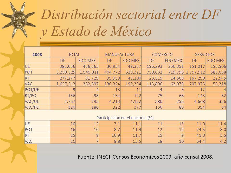 Distribución sectorial entre DF y Estado de México 2008TOTAL MANUFACTURA COMERCIO SERVICIOS DFEDO MEXDFEDO MEXDFEDO MEXDFEDO MEX UE382,056456,56330,93