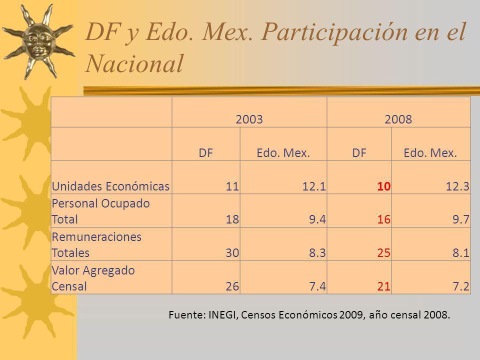 DF y Edo. Mex. Participación en el Nacional 20032008 DFEdo. Mex.DFEdo. Mex. Unidades Económicas1112.11012.3 Personal Ocupado Total189.4169.7 Remunerac