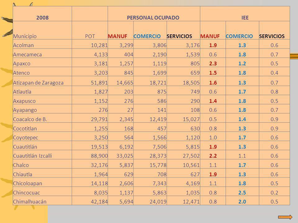 2008 PERSONAL OCUPADO IEE MunicipioPOTMANUFCOMERCIOSERVICIOSMANUFCOMERCIOSERVICIOS Acolman10,2813,2993,8063,1761.91.30.6 Amecameca4,1334042,1901,5390.