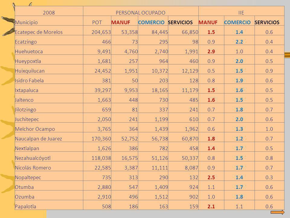 2008PERSONAL OCUPADOIIE MunicipioPOTMANUFCOMERCIOSERVICIOSMANUFCOMERCIOSERVICIOS Ecatepec de Morelos204,65353,35884,44566,8501.51.40.6 Ecatzingo466732
