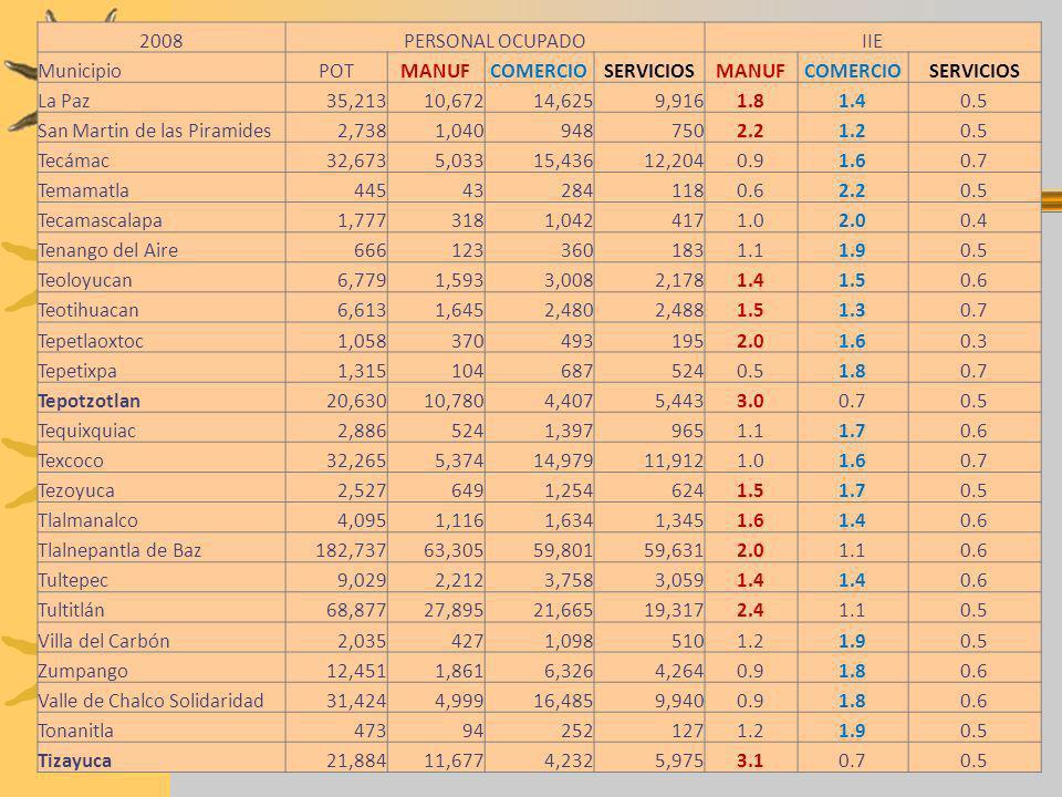 2008PERSONAL OCUPADOIIE MunicipioPOTMANUFCOMERCIOSERVICIOSMANUFCOMERCIOSERVICIOS La Paz35,21310,67214,6259,9161.81.40.5 San Martin de las Piramides2,7