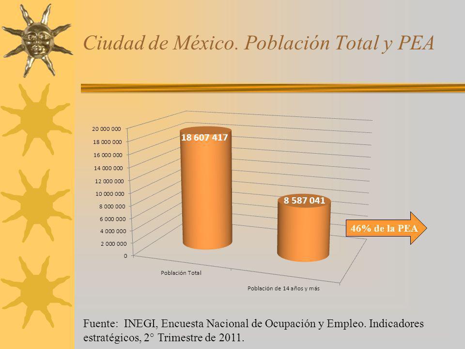 Ciudad de México. Población Total y PEA Fuente: INEGI, Encuesta Nacional de Ocupación y Empleo. Indicadores estratégicos, 2° Trimestre de 2011. 46% de