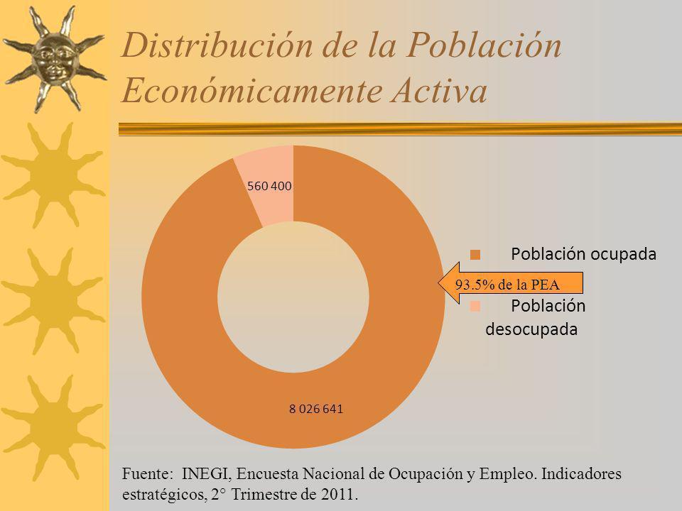 Distribución de la Población Económicamente Activa Fuente: INEGI, Encuesta Nacional de Ocupación y Empleo. Indicadores estratégicos, 2° Trimestre de 2
