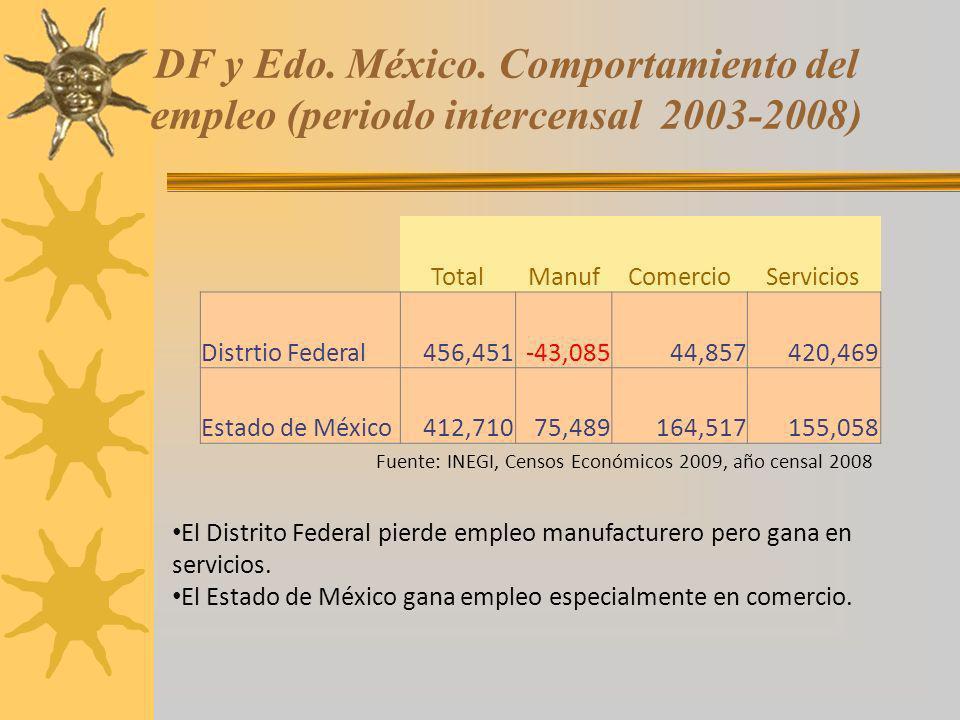 DF y Edo. México. Comportamiento del empleo (periodo intercensal 2003-2008) TotalManufComercioServicios Distrtio Federal456,451-43,08544,857420,469 Es