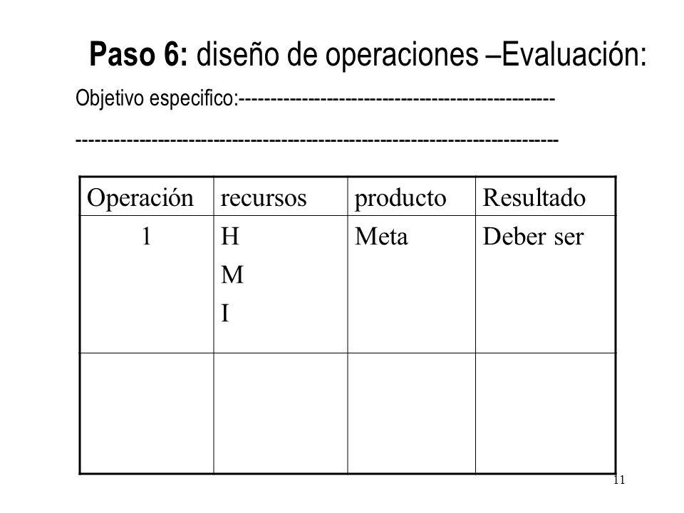 OperaciónrecursosproductoResultado 1HMIHMI MetaDeber ser Paso 6: diseño de operaciones –Evaluación: Objetivo especifico:------------------------------