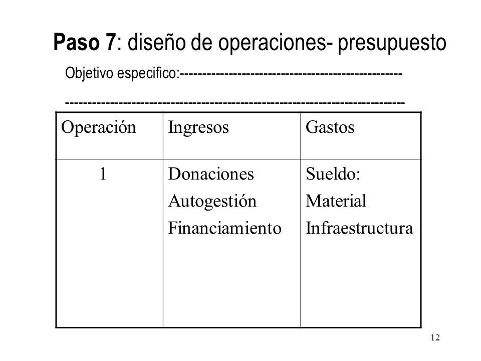 OperaciónIngresosGastos 1Donaciones Autogestión Financiamiento Sueldo: Material Infraestructura Paso 7 : diseño de operaciones- presupuesto Objetivo e