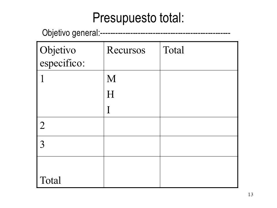 Presupuesto total: Objetivo especifico: RecursosTotal 1MHIMHI 2 3 Objetivo general:---------------------------------------------------- 13