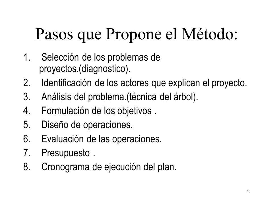 Pasos que Propone el Método: 1. Selección de los problemas de proyectos.(diagnostico). 2. Identificación de los actores que explican el proyecto. 3. A