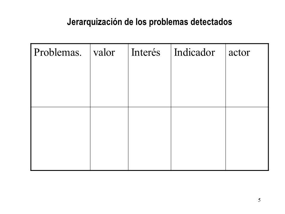 Problemas.valorInterésIndicadoractor Jerarquización de los problemas detectados 5