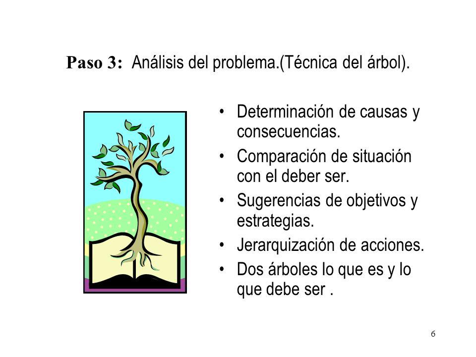 Paso 3: Análisis del problema.(Técnica del árbol). Determinación de causas y consecuencias. Comparación de situación con el deber ser. Sugerencias de