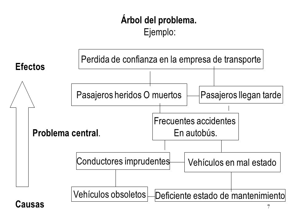 Ejemplo: Árbol del problema. Causas Problema central. Efectos Frecuentes accidentes En autobús. Vehículos obsoletos Deficiente estado de mantenimiento