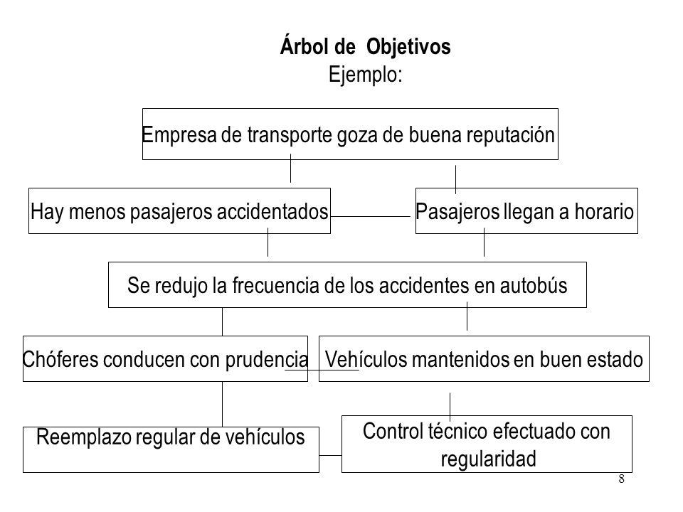 Árbol de Objetivos Ejemplo: Hay menos pasajeros accidentados Empresa de transporte goza de buena reputación Chóferes conducen con prudencia Se redujo