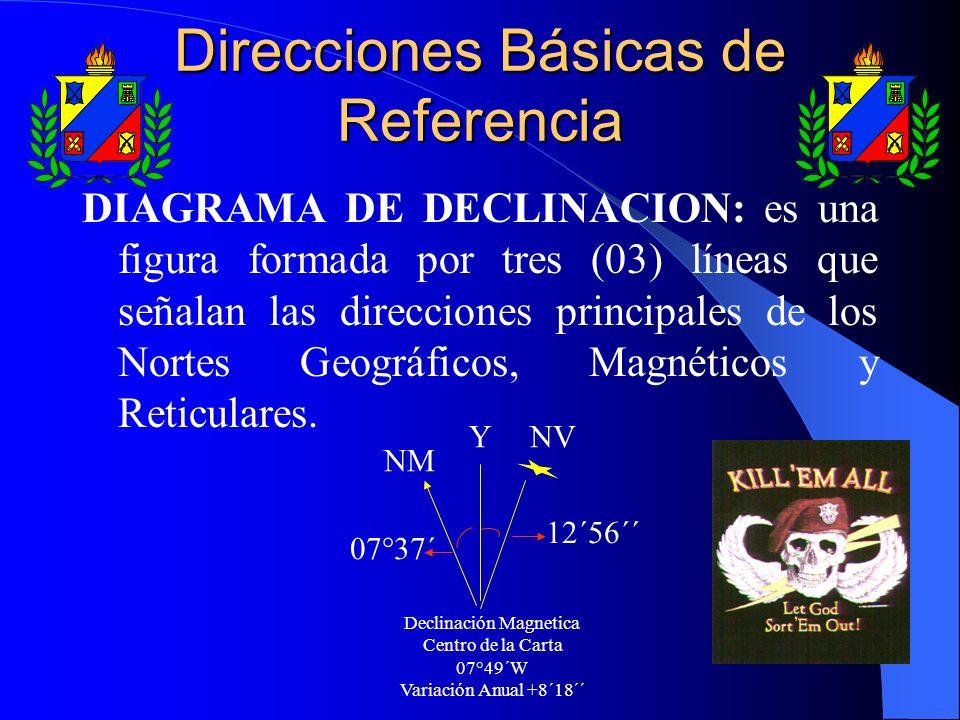 Direcciones Básicas de Referencia DIAGRAMA DE DECLINACION: es una figura formada por tres (03) líneas que señalan las direcciones principales de los N