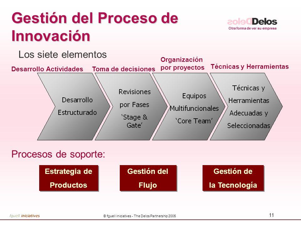 Otra forma de ver su empresa © fguell iniciatives - The Delos Partnership 2005 11 Gestión del Proceso de Innovación Los siete elementos Procesos de so