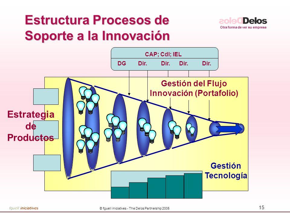 Otra forma de ver su empresa © fguell iniciatives - The Delos Partnership 2005 15 Estructura Procesos de Soporte a la Innovación Gestión Tecnología Ge