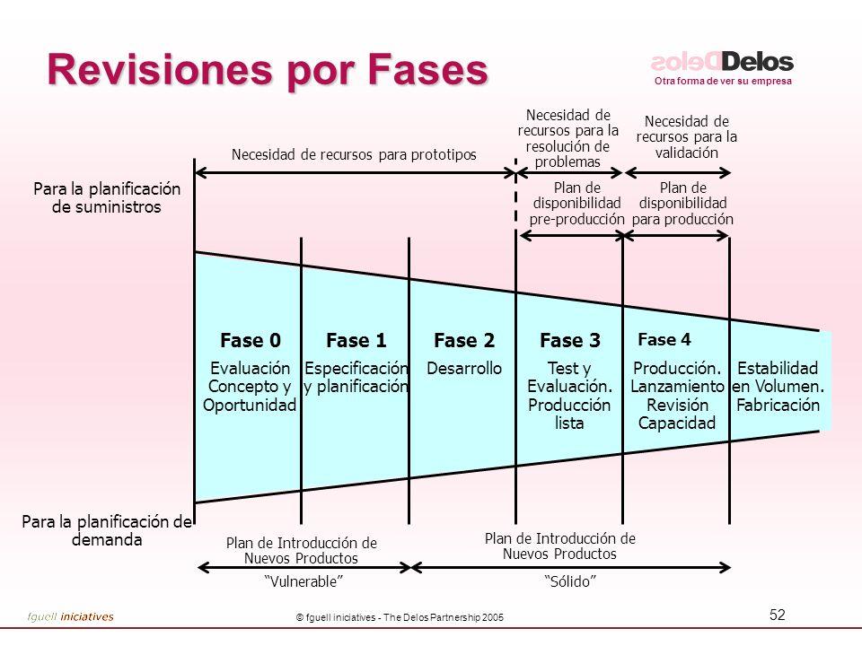 Otra forma de ver su empresa © fguell iniciatives - The Delos Partnership 2005 52 Revisiones por Fases Para la planificación de suministros Necesidad