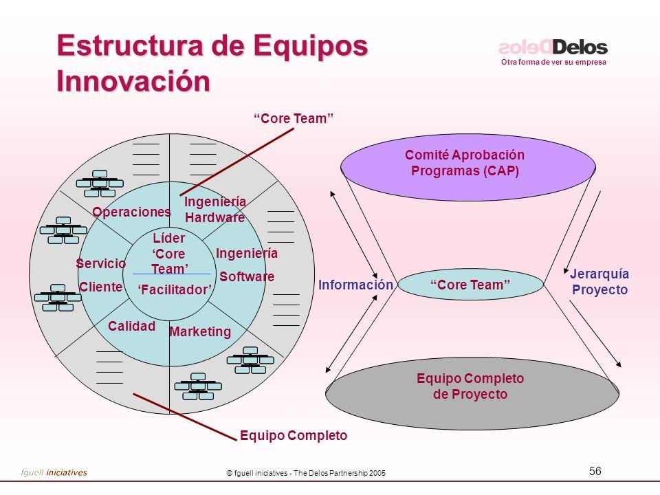 Otra forma de ver su empresa © fguell iniciatives - The Delos Partnership 2005 56 Estructura de Equipos Innovación Líder Core Team Operaciones Facilit