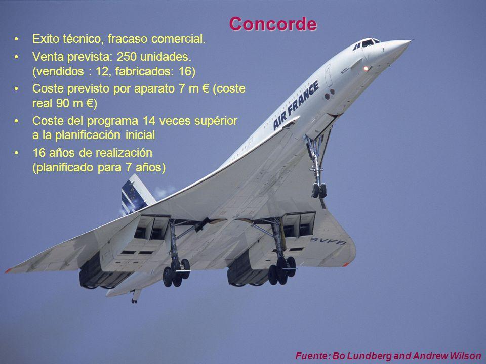 Otra forma de ver su empresa © fguell iniciatives - The Delos Partnership 2005 6 Concorde Exito técnico, fracaso comercial. Venta prevista: 250 unidad