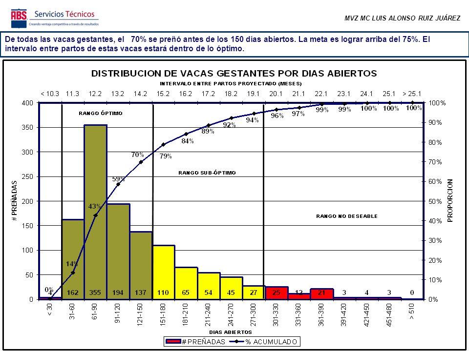 MVZ MC LUIS ALONSO RUIZ JUÁREZ De todas las vacas gestantes, el 70% se preñó antes de los 150 días abiertos. La meta es lograr arriba del 75%. El inte