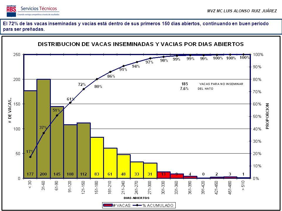 MVZ MC LUIS ALONSO RUIZ JUÁREZ El 72% de las vacas inseminadas y vacías está dentro de sus primeros 150 días abiertos, continuando en buen periodo par