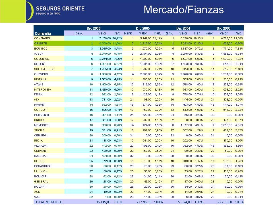 Mercado/Fianzas
