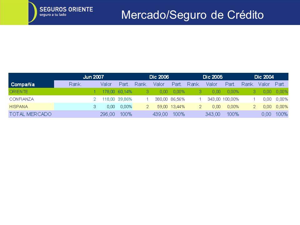 Mercado/Seguro de Crédito