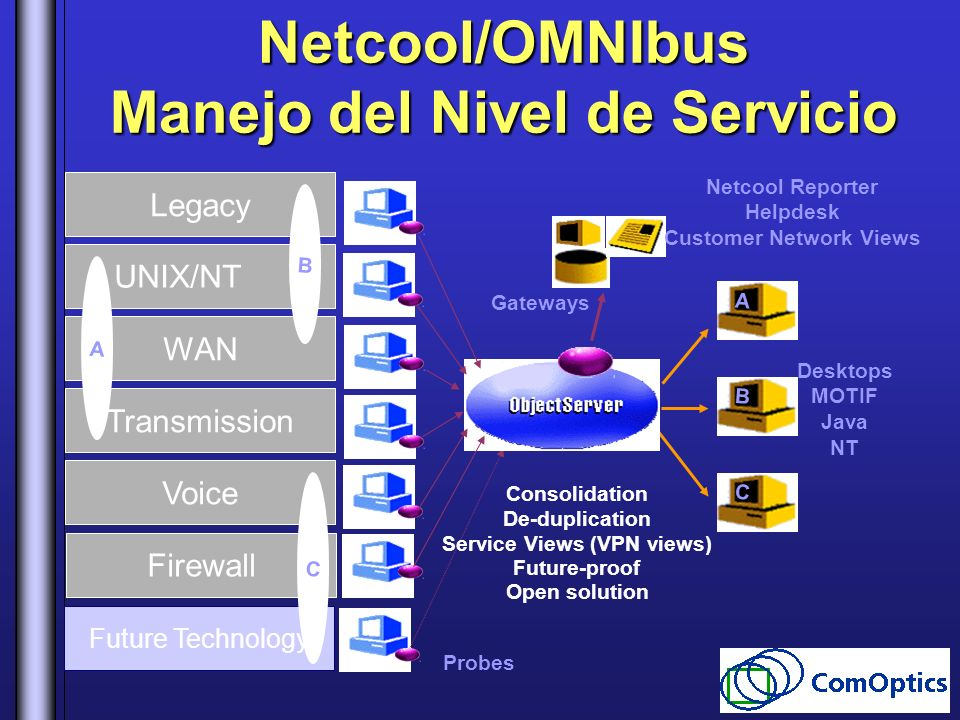 Future Technology Firewall Voice Transmission WAN UNIX/NT Legacy Netcool/OMNIbus Manejo del Nivel de Servicio Gateways Desktops MOTIF Java NT Consolid