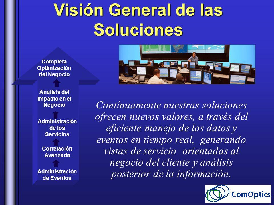 Visión General de las Soluciones Contínuamente nuestras soluciones ofrecen nuevos valores, a través del eficiente manejo de los datos y eventos en tie