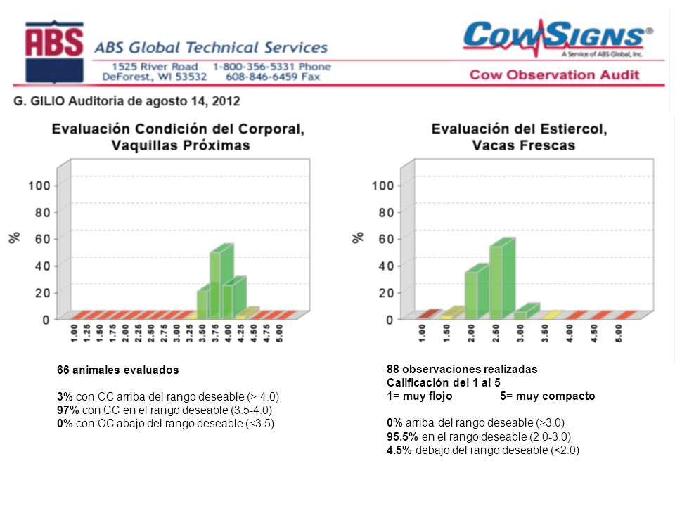 66 animales evaluados 3% con CC arriba del rango deseable (> 4.0) 97% con CC en el rango deseable (3.5-4.0) 0% con CC abajo del rango deseable (<3.5)