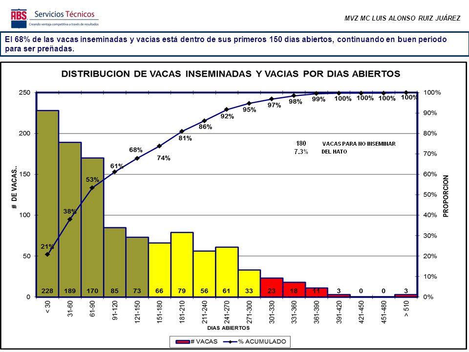 MVZ MC LUIS ALONSO RUIZ JUÁREZ El 68% de las vacas inseminadas y vacías está dentro de sus primeros 150 días abiertos, continuando en buen periodo para ser preñadas.