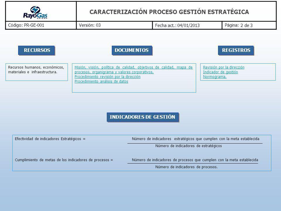 C ó digo: PR-GE-001Versi ó n: 03Fecha act.: 04/01/2013P á gina: CARACTERIZACIÓN PROCESO GESTIÓN ESTRATÉGICA Misión, visión, política de calidad, objet