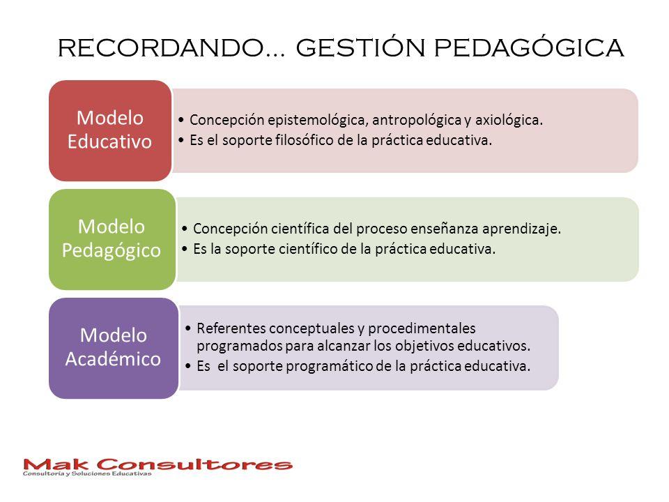 RECORDANDO… GESTIÓN PEDAGÓGICA Concepción epistemológica, antropológica y axiológica. Es el soporte filosófico de la práctica educativa. Modelo Educat