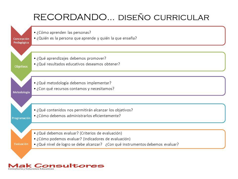 RECORDANDO… diseño curricular Concepción Pedagógica ¿Cómo aprenden las personas? ¿Quién es la persona que aprende y quién la que enseña? Objetivos ¿Qu