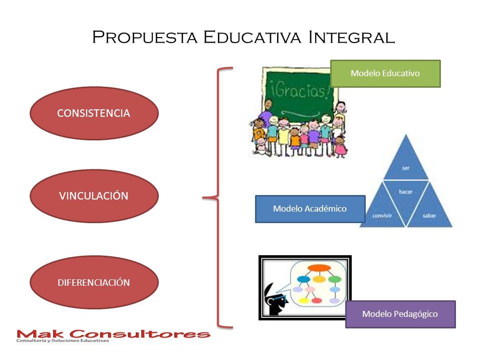 Propuesta Educativa Integral Modelo Pedagógico Modelo Académico Modelo Educativo CONSISTENCIA VINCULACIÓN DIFERENCIACIÓN