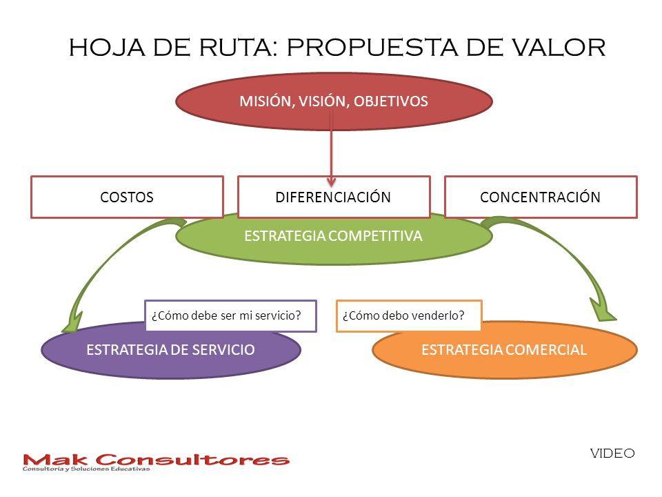 HOJA DE RUTA: PROPUESTA DE VALOR MISIÓN, VISIÓN, OBJETIVOS ESTRATEGIA COMPETITIVA ESTRATEGIA DE SERVICIOESTRATEGIA COMERCIAL ¿Cómo debe ser mi servici