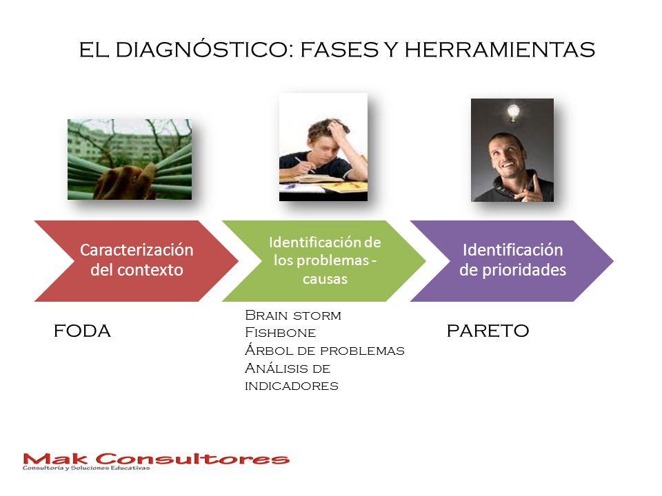 EL DIAGNÓSTICO: FASES Y HERRAMIENTAS Caracterización del contexto Identificación de los problemas - causas Identificación de prioridades foda Brain st