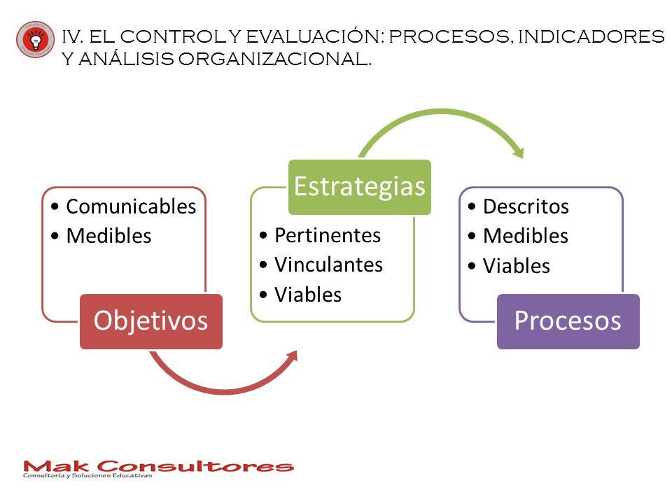 IV. EL CONTROL Y EVALUACIÓN: PROCESOS, INDICADORES Y ANÁLISIS ORGANIZACIONAL. Comunicables Medibles Objetivos Pertinentes Vinculantes Viables Estrateg