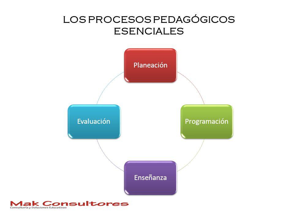 LOS PROCESOS PEDAGÓGICOS ESENCIALES PlaneaciónProgramaciónEnseñanzaEvaluación