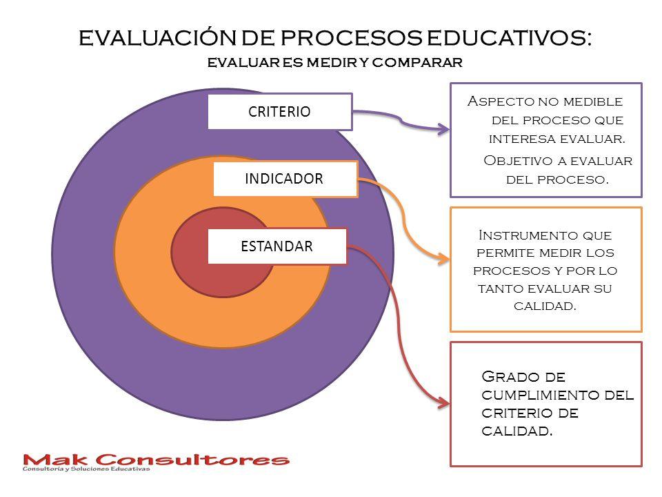 EVALUACIÓN DE PROCESOS EDUCATIVOS: evaluar es medir y comparar CRITERIO INDICADOR ESTANDAR Aspecto no medible del proceso que interesa evaluar. Objeti