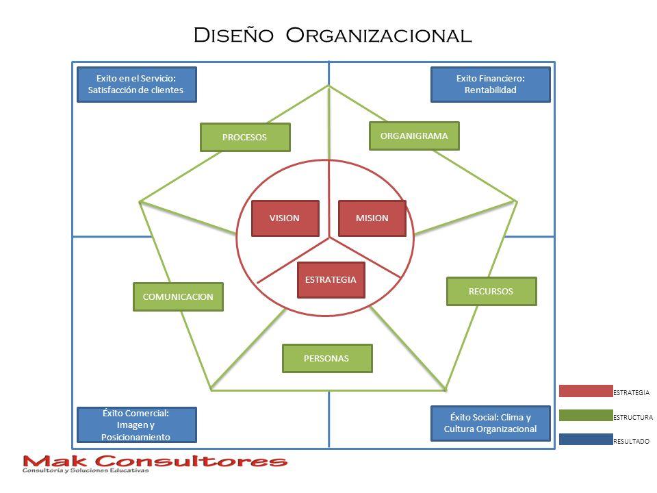 Diseño Organizacional Éxito Social: Clima y Cultura Organizacional Exito en el Servicio: Satisfacción de clientes Éxito Comercial: Imagen y Posicionam