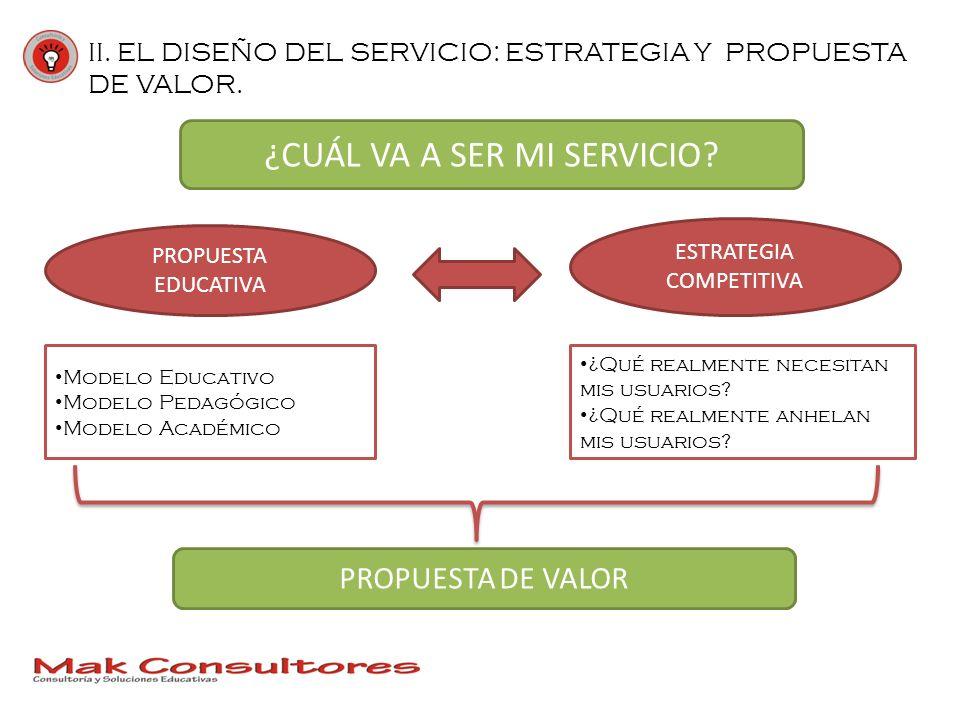 II. EL DISEÑO DEL SERVICIO: ESTRATEGIA Y PROPUESTA DE VALOR. ¿CUÁL VA A SER MI SERVICIO? PROPUESTA EDUCATIVA ESTRATEGIA COMPETITIVA Modelo Educativo M