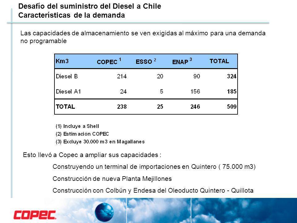 Desafío del suministro del Diesel a Chile Características de la demanda Las capacidades de almacenamiento se ven exigidas al máximo para una demanda n